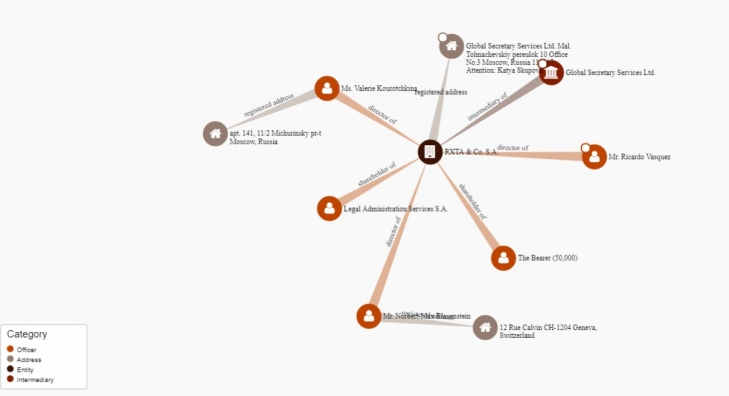 Берестенко Виктор Викторович активно отмывает деньги через фигурантов Panama Papers
