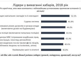 Где в Украине чаще всего требуют взятки